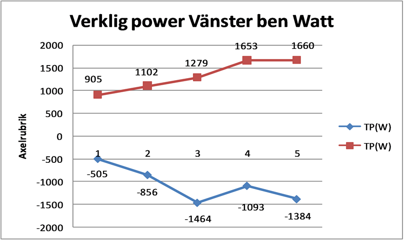 Verklig power VB